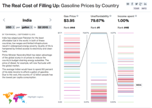 India Gas Prices
