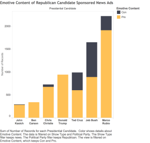 Emotive Content of Republican Candidate Sponsored News Ads